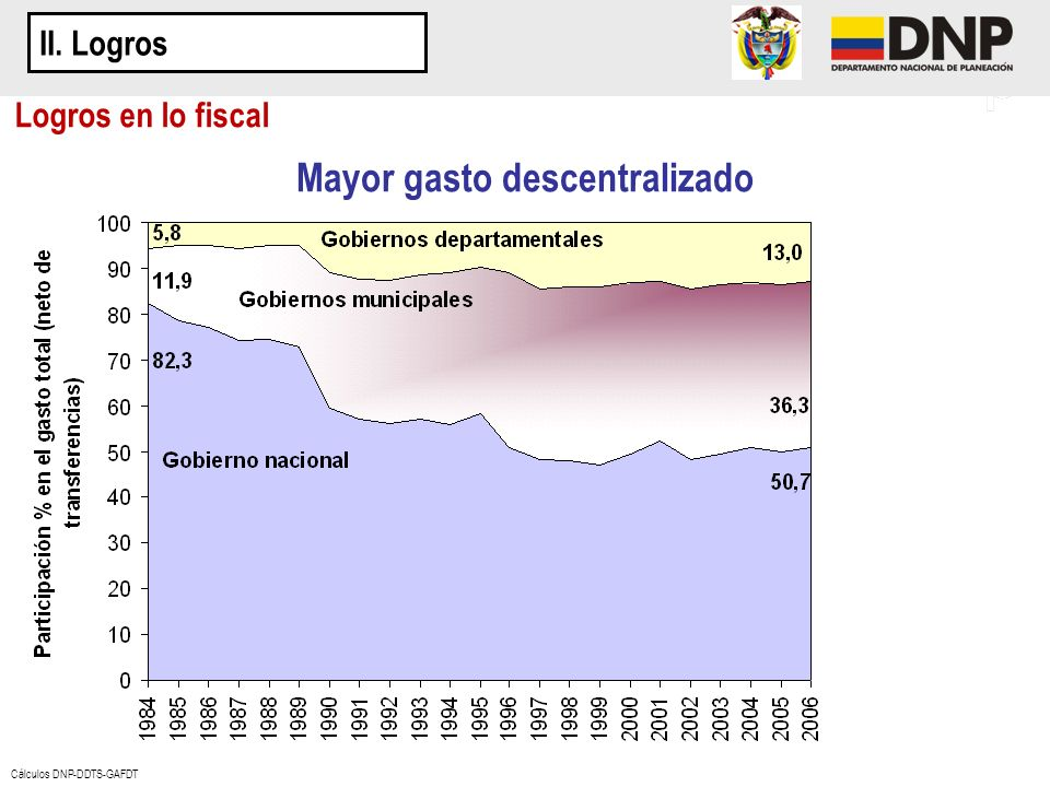 Cálculos DNP-DDTS-GAFDT Logros en lo fiscal Mayor gasto descentralizado II. Logros