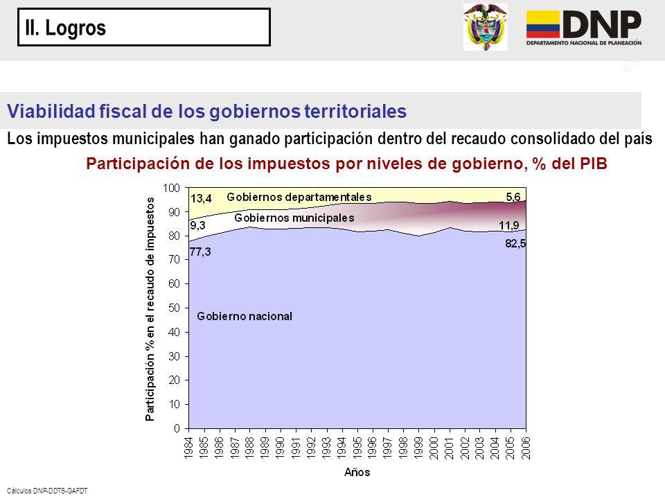 Viabilidad fiscal de los gobiernos territoriales Los impuestos municipales han ganado participación dentro del recaudo consolidado del país Participac