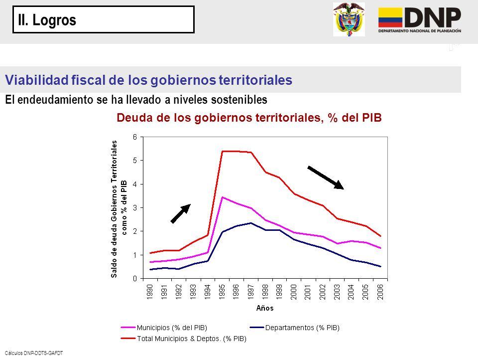 Viabilidad fiscal de los gobiernos territoriales El endeudamiento se ha llevado a niveles sostenibles Deuda de los gobiernos territoriales, % del PIB