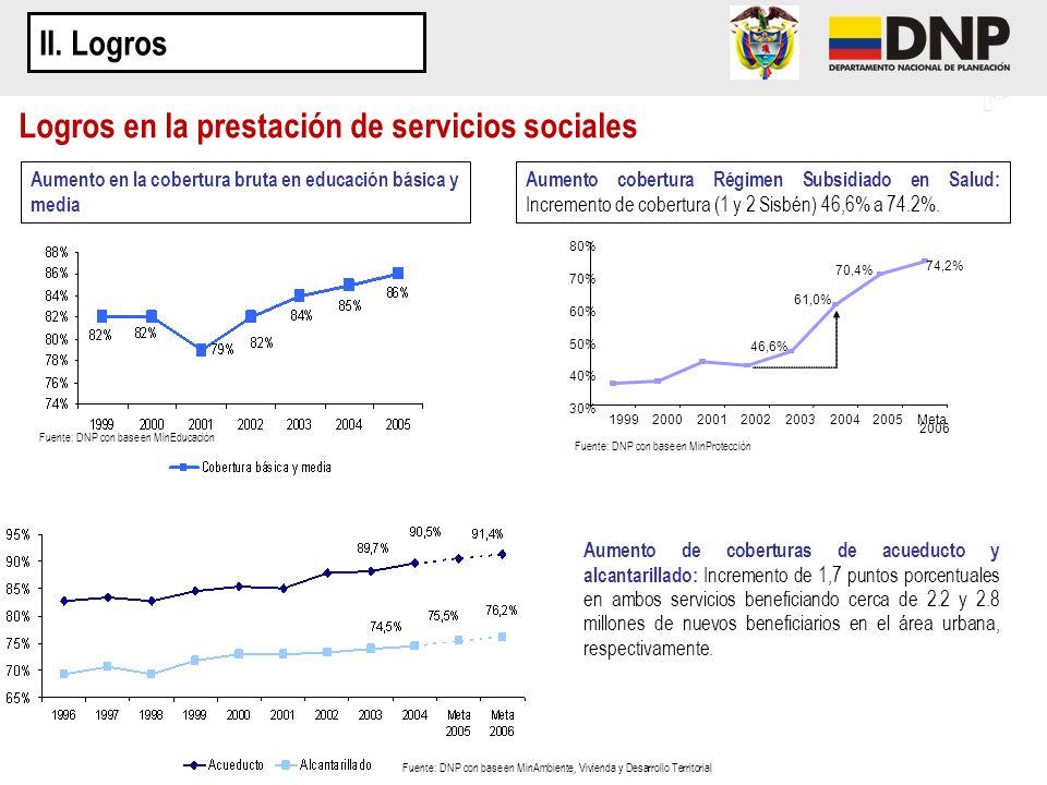 II. Logros Aumento en la cobertura bruta en educación básica y media Logros en la prestación de servicios sociales 74,2% 46,6% 61,0% 70,4% 30% 40% 50%