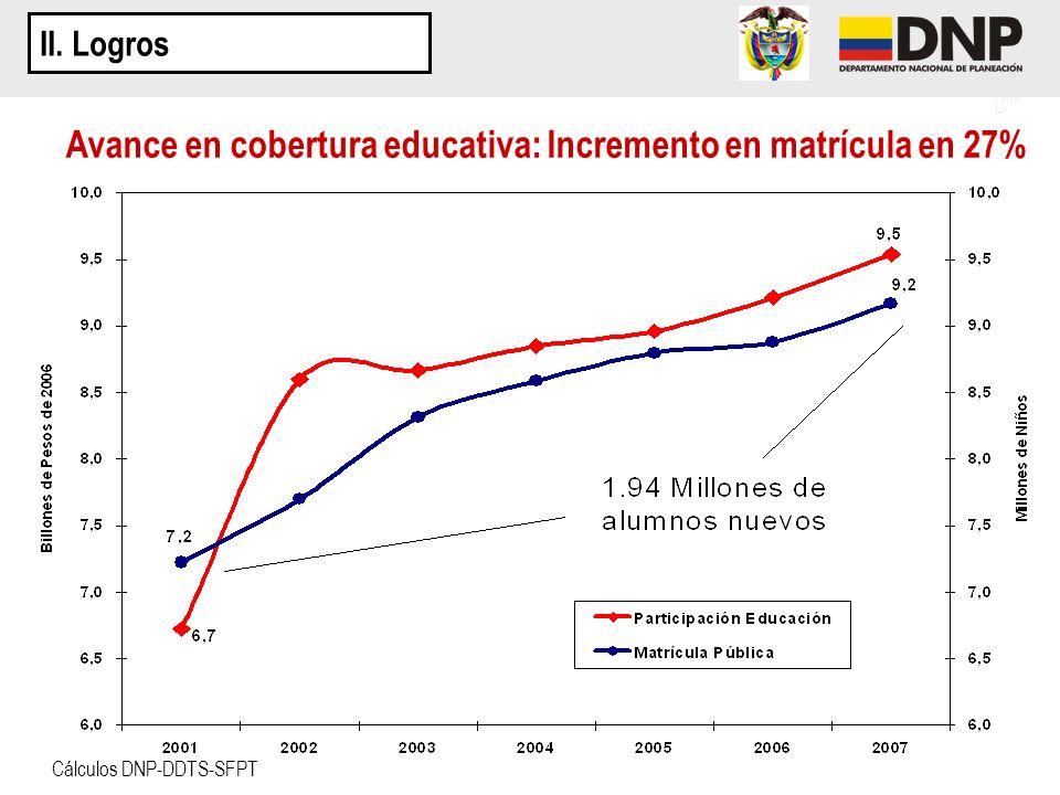 II. Logros Avance en cobertura educativa: Incremento en matrícula en 27% Cálculos DNP-DDTS-SFPT