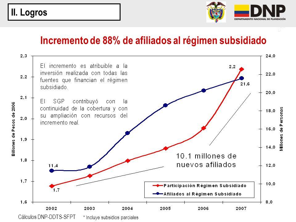 II. Logros Cálculos DNP-DDTS-SFPT Incremento de 88% de afiliados al régimen subsidiado * Incluye subsidios parciales