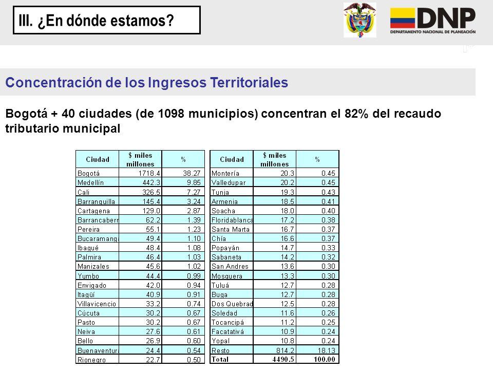 Concentración de los Ingresos Territoriales Bogotá + 40 ciudades (de 1098 municipios) concentran el 82% del recaudo tributario municipal III. ¿En dónd