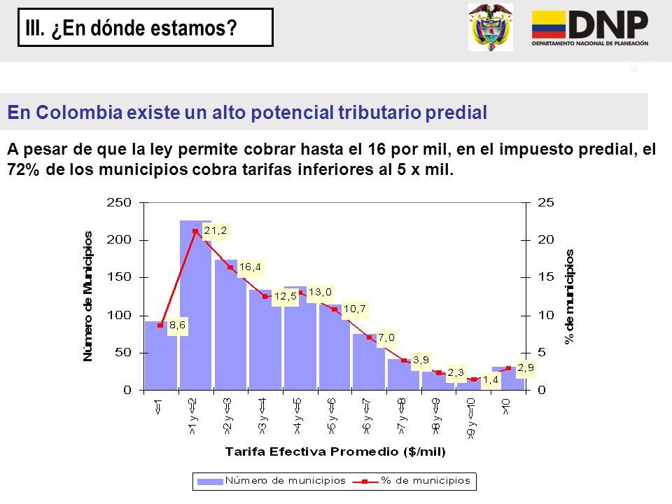En Colombia existe un alto potencial tributario predial A pesar de que la ley permite cobrar hasta el 16 por mil, en el impuesto predial, el 72% de lo