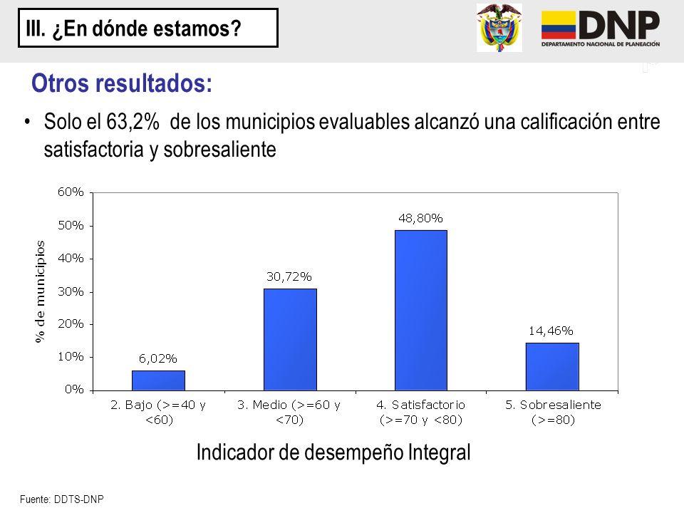 Solo el 63,2% de los municipios evaluables alcanzó una calificación entre satisfactoria y sobresaliente Fuente: DDTS-DNP Indicador de desempeño Integr