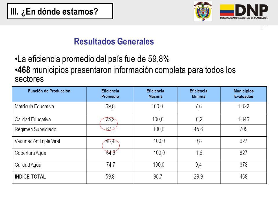 Función de ProducciónEficiencia Promedio Eficiencia Máxima Eficiencia Mínima Municipios Evaluados Matrícula Educativa69,8 100,07,61.022 Calidad Educat