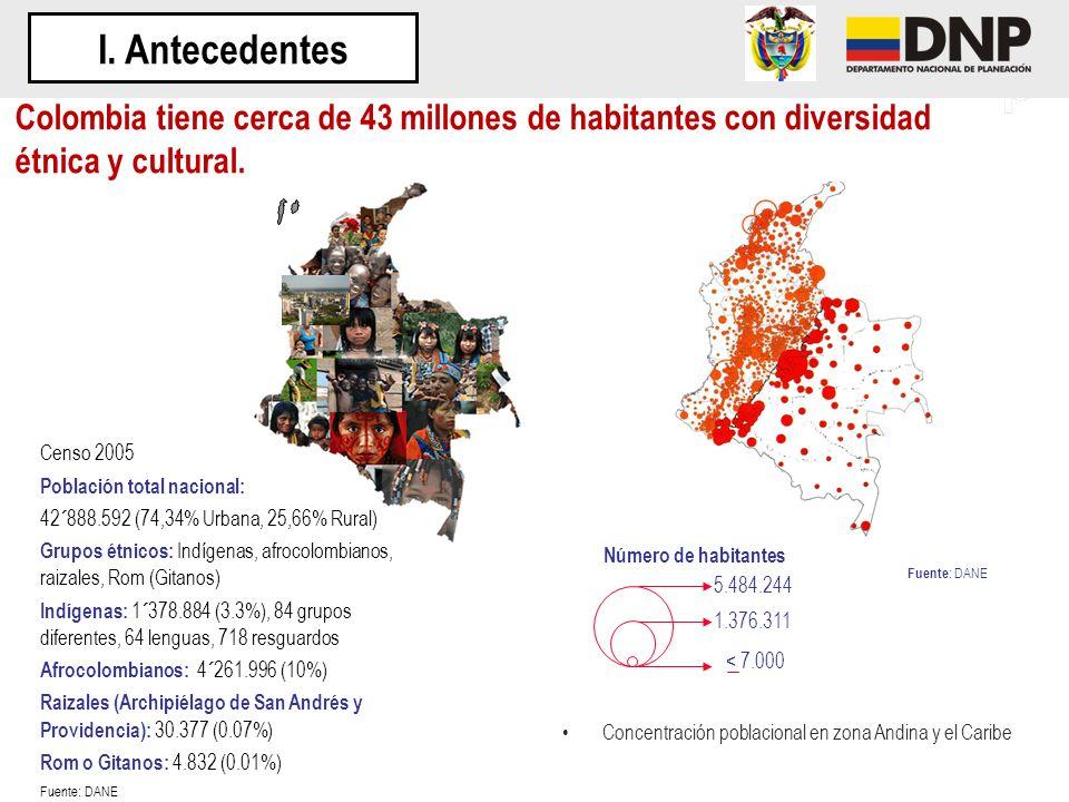 Censo 2005 Población total nacional: 42´888.592 (74,34% Urbana, 25,66% Rural) Grupos étnicos: Indígenas, afrocolombianos, raizales, Rom (Gitanos) Indí