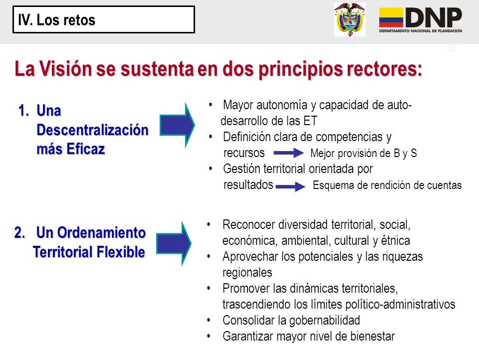 La Visión se sustenta en dos principios rectores: Reconocer diversidad territorial, social, económica, ambiental, cultural y étnica Aprovechar los pot