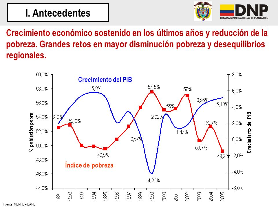Índice de Desempeño Integral, promedio por departamentos 2006 Para los municipios que reportaron información completa, se observa que en promedio Bogotá y los departamentos de Cundinamarca y Valle del Cauca, presentaron un índice integral superior al promedio nacional III.