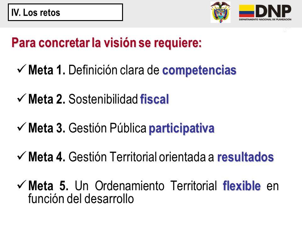 competencias Meta 1. Definición clara de competencias fiscal Meta 2. Sostenibilidad fiscal participativa Meta 3. Gestión Pública participativa resulta