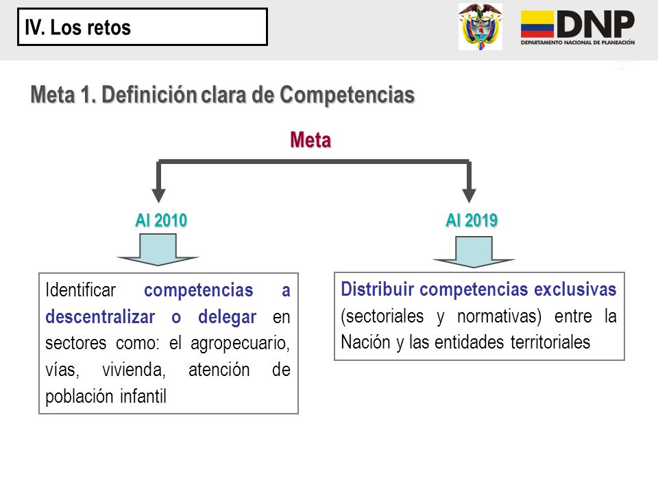 Meta 1. Definición clara de Competencias Meta Al 2010 Al 2019 Identificar competencias a descentralizar o delegar en sectores como: el agropecuario, v