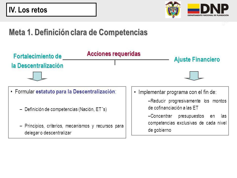 Acciones requeridas Formular estatuto para la Descentralización : –Definición de competencias (Nación, ET´s) –Principios, criterios, mecanismos y recu