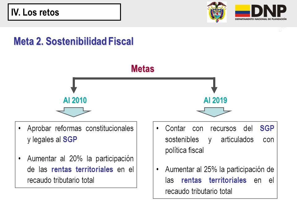 Meta 2. Sostenibilidad Fiscal Metas Al 2010 Al 2019 Aprobar reformas constitucionales y legales al SGP Aumentar al 20% la participación de las rentas