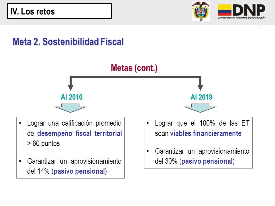 Meta 2. Sostenibilidad Fiscal Metas (cont.) Al 2010 Al 2019 Lograr una calificación promedio de desempeño fiscal territorial > 60 puntos Garantizar un