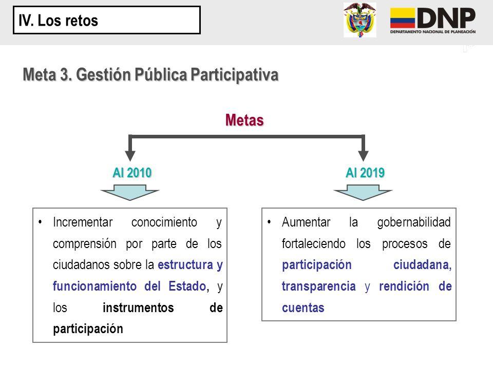 Meta 3. Gestión Pública Participativa Metas Al 2010 Al 2019 Incrementar conocimiento y comprensión por parte de los ciudadanos sobre la estructura y f