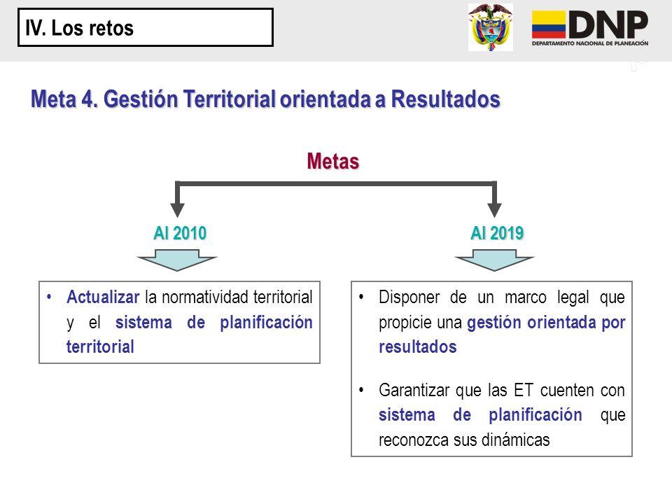 Meta 4. Gestión Territorial orientada a Resultados Metas Al 2010 Al 2019 Actualizar la normatividad territorial y el sistema de planificación territor