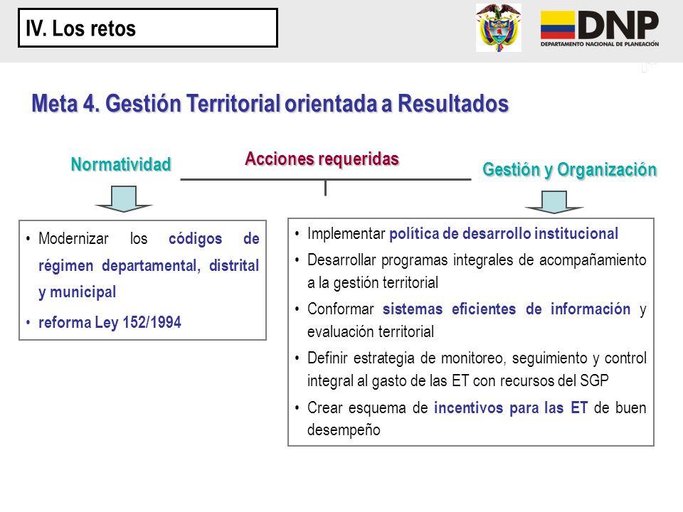 Acciones requeridas Modernizar los códigos de régimen departamental, distrital y municipal reforma Ley 152/1994 Gestión y Organización Normatividad Im