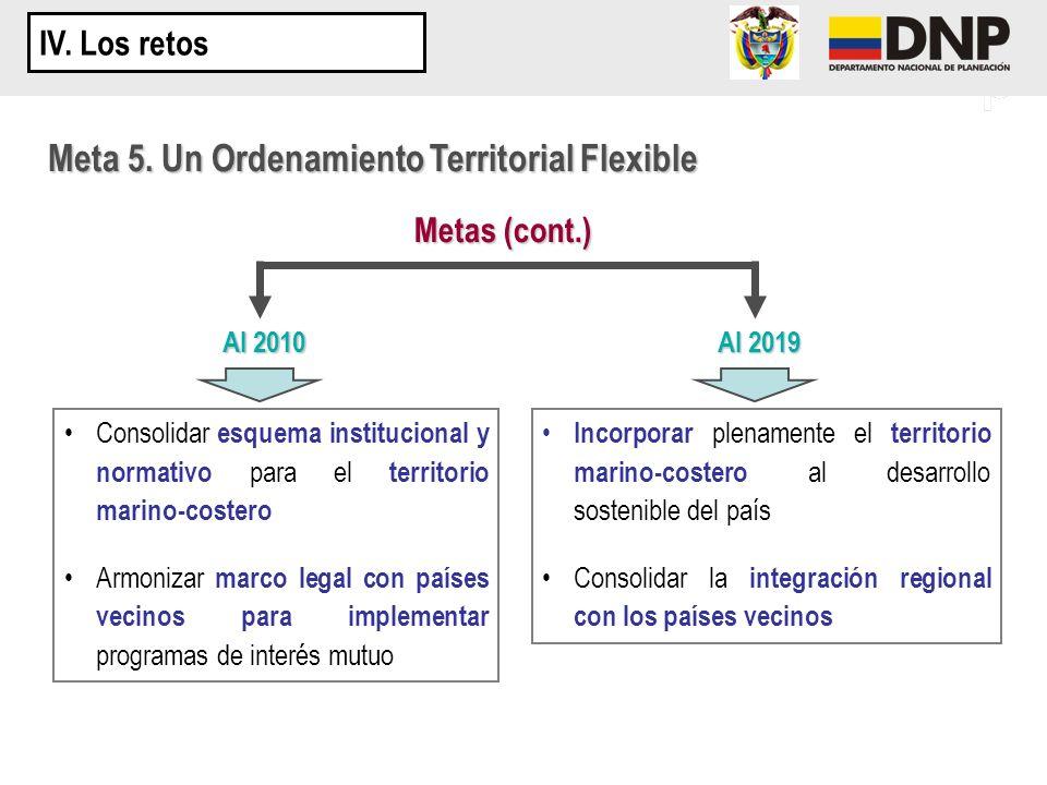 Meta 5. Un Ordenamiento Territorial Flexible Metas (cont.) Al 2010 Al 2019 Consolidar esquema institucional y normativo para el territorio marino-cost