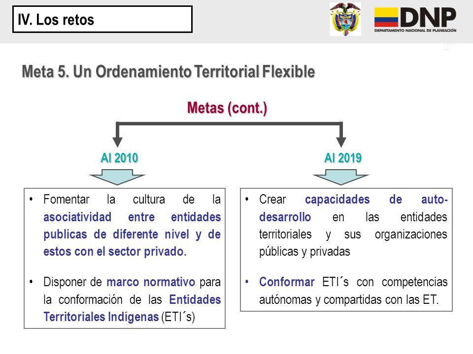 Meta 5. Un Ordenamiento Territorial Flexible Metas (cont.) Al 2010 Al 2019 Fomentar la cultura de la asociatividad entre entidades publicas de diferen
