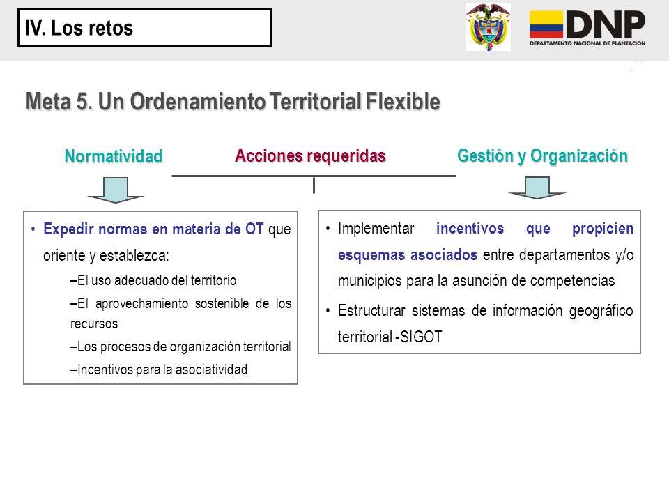 Acciones requeridas Expedir normas en materia de OT que oriente y establezca: –El uso adecuado del territorio –El aprovechamiento sostenible de los re
