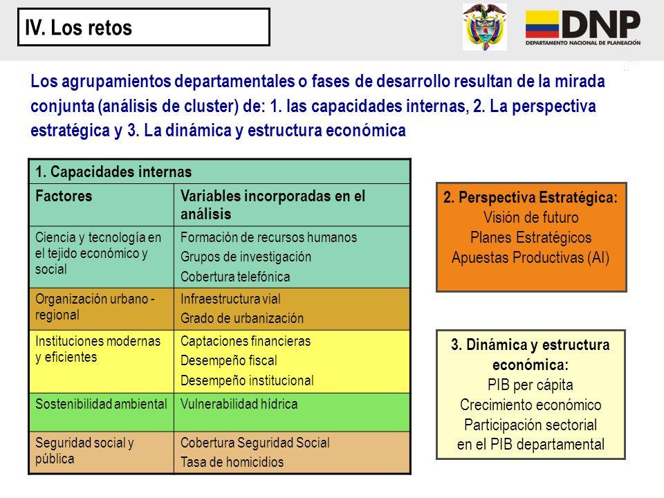 1. Capacidades internas FactoresVariables incorporadas en el análisis Ciencia y tecnología en el tejido económico y social Formación de recursos human