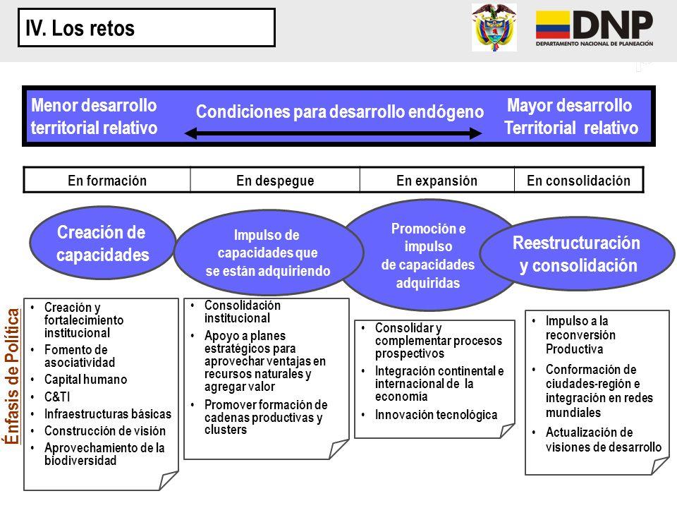 Menor desarrollo Mayor desarrollo territorial relativo Territorial relativo En formaciónEn despegueEn expansiónEn consolidación Creación de capacidade