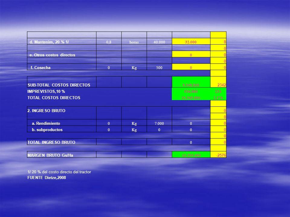 d. Mantenim, 20 % 1/ 0,8horas40.00032.000 8 0 e. Otros costos directos 0 0 0 f. Cosecha 0Kg5000 0 SUB-TOTAL COSTOS DIRECTOS 9.368.800 2342 IMPREVISTOS