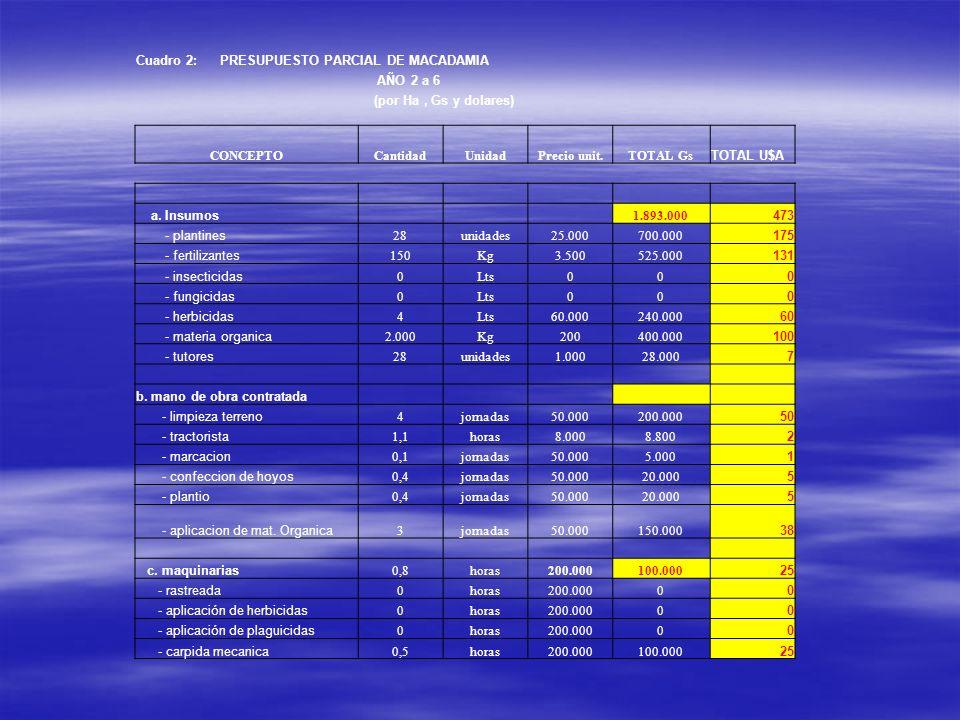 Cuadro 2: PRESUPUESTO PARCIAL DE MACADAMIA AÑO 2 a 6 (por Ha, Gs y dolares) CONCEPTOCantidadUnidadPrecio unit.TOTAL Gs TOTAL U$A a. Insumos 1.893.000