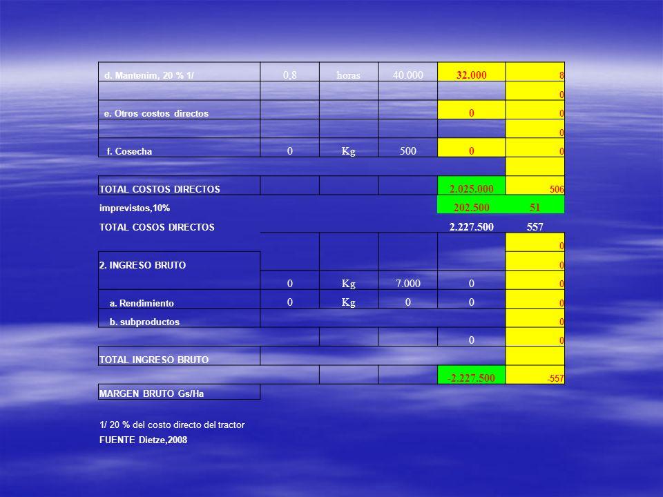 d. Mantenim, 20 % 1/ 0,8horas40.00032.000 8 0 e. Otros costos directos 0 0 0 f. Cosecha 0Kg5000 0 TOTAL COSTOS DIRECTOS 2.025.000 506 imprevistos,10%