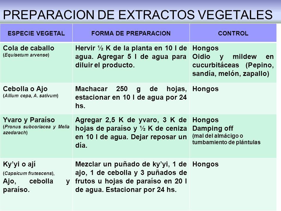 PREPARACION DE EXTRACTOS VEGETALES ESPECIE VEGETALFORMA DE PREPARACIONCONTROL Cola de caballo (Equisetum arvense) Hervir ½ K de la planta en 10 l de a