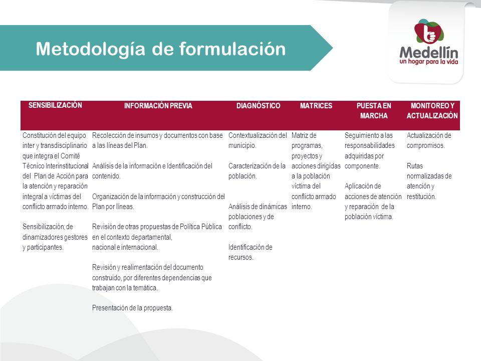 SENSIBILIZACIÓN INFORMACIÓN PREVIADIAGNÓSTICOMATRICES PUESTA EN MARCHA MONITOREO Y ACTUALIZACIÓN Constitución del equipo inter y transdisciplinario qu