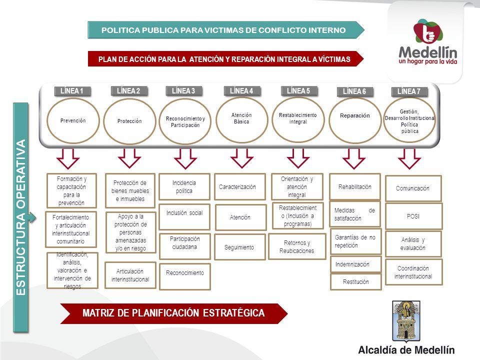 Restablecimiento integral MATRIZ DE PLANIFICACIÓN ESTRATÉGICA POLITICA PUBLICA PARA VICTIMAS DE CONFLICTO INTERNO PLAN DE ACCIÓN PARA LA ATENCIÓN Y RE