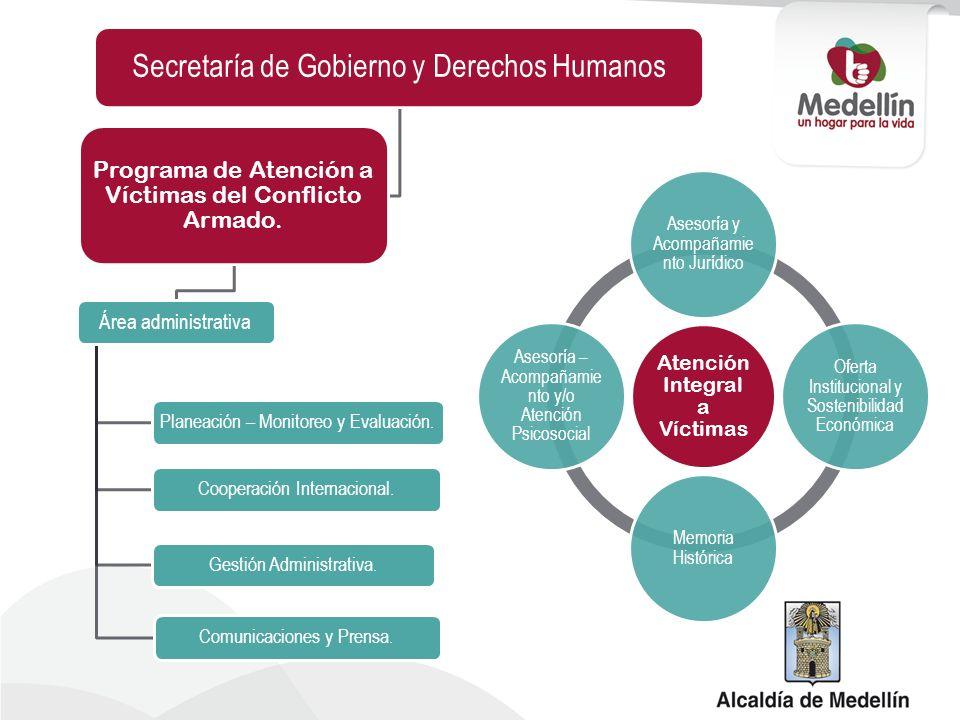 Secretaría de Gobierno y Derechos Humanos Programa de Atención a Víctimas del Conflicto Armado. Área administrativa Planeación – Monitoreo y Evaluació