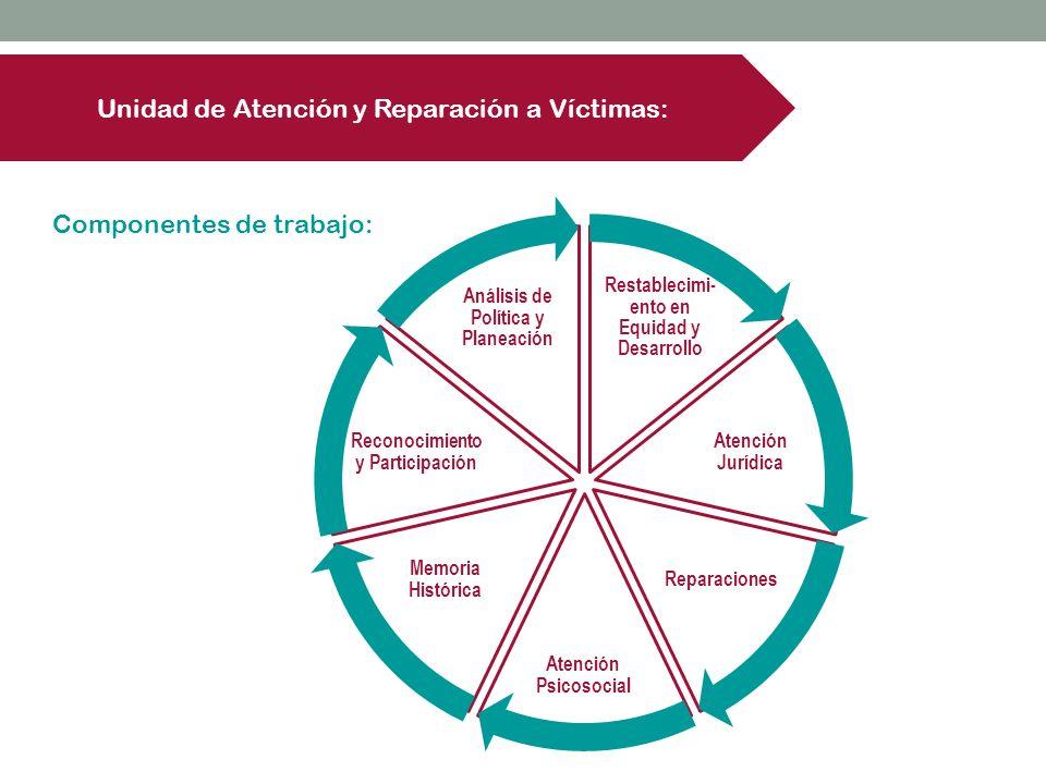 Restablecimi- ento en Equidad y Desarrollo Atención Jurídica Reparaciones Atención Psicosocial Memoria Histórica Reconocimiento y Participación Anális