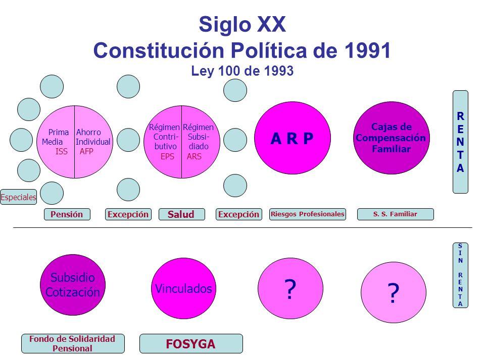 Siglo XX Constitución Política de 1991 Ley 100 de 1993 Prima Ahorro Media Individual ISS AFP Régimen Contri- Subsi- butivo diado EPS ARS A R P Cajas d
