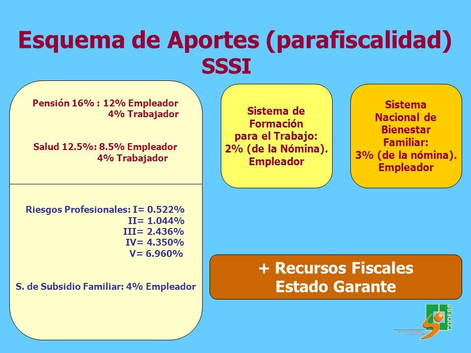 Esquema de Aportes (parafiscalidad) SSSI Pensión 16% : 12% Empleador 4% Trabajador Salud 12.5%: 8.5% Empleador 4% Trabajador Riesgos Profesionales: I=