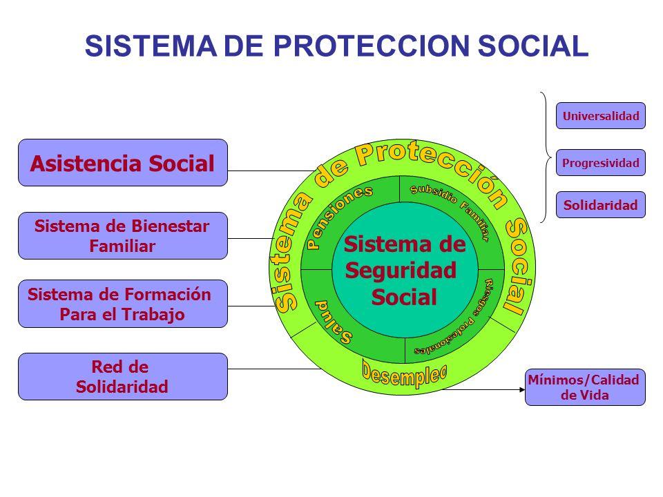 SISTEMA DE PROTECCION SOCIAL Sistema de Seguridad Social Asistencia Social Sistema de Bienestar Familiar Sistema de Formación Para el Trabajo Red de S
