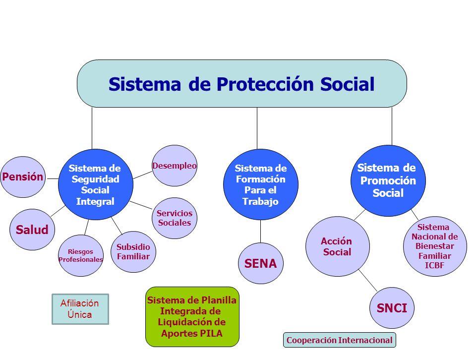 Sistema de Protección Social Sistema de Seguridad Social Integral Sistema de Formación Para el Trabajo Sistema de Promoción Social Pensión Salud Riesg