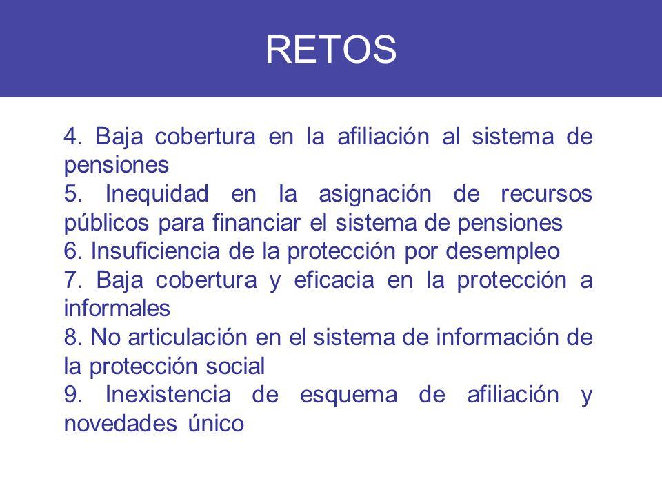 RETOS 4. Baja cobertura en la afiliación al sistema de pensiones 5. Inequidad en la asignación de recursos públicos para financiar el sistema de pensi