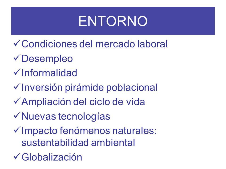 ENTORNO Condiciones del mercado laboral Desempleo Informalidad Inversión pirámide poblacional Ampliación del ciclo de vida Nuevas tecnologías Impacto
