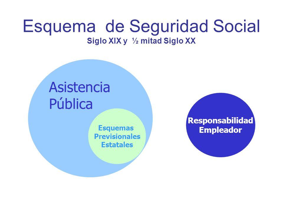 Esquema de Seguridad Social Siglo XIX y ½ mitad Siglo XX Asistencia Pública Responsabilidad Empleador Esquemas Previsionales Estatales