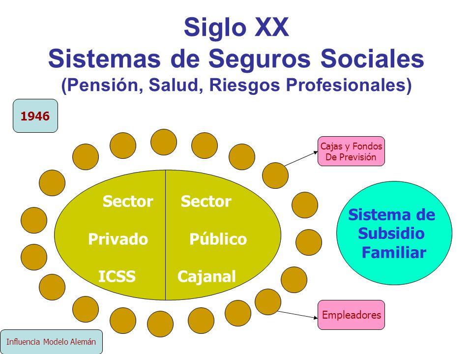 Siglo XX Sistemas de Seguros Sociales (Pensión, Salud, Riesgos Profesionales) Sector Privado Público ICSS Cajanal Sistema de Subsidio Familiar 1946 Ca
