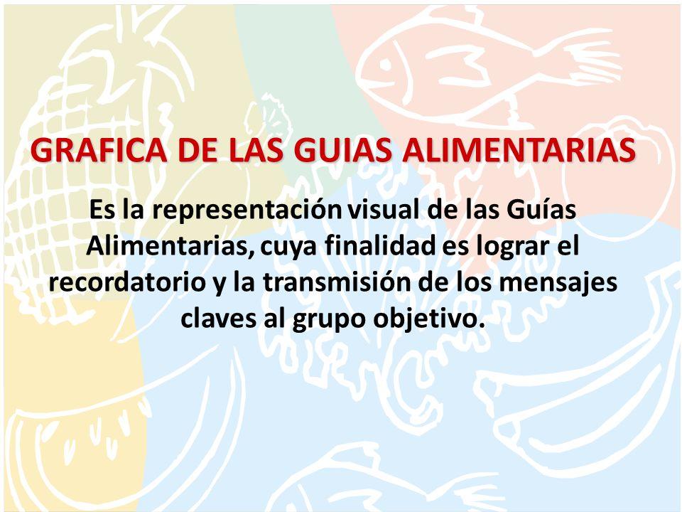 GRAFICA DE LAS GUIAS ALIMENTARIAS Es la representación visual de las Guías Alimentarias, cuya finalidad es lograr el recordatorio y la transmisión de