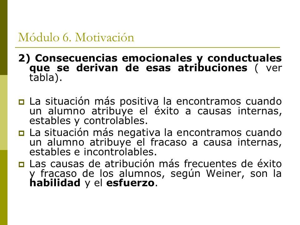 Módulo 6. Motivación 2) Consecuencias emocionales y conductuales que se derivan de esas atribuciones ( ver tabla). La situación más positiva la encont