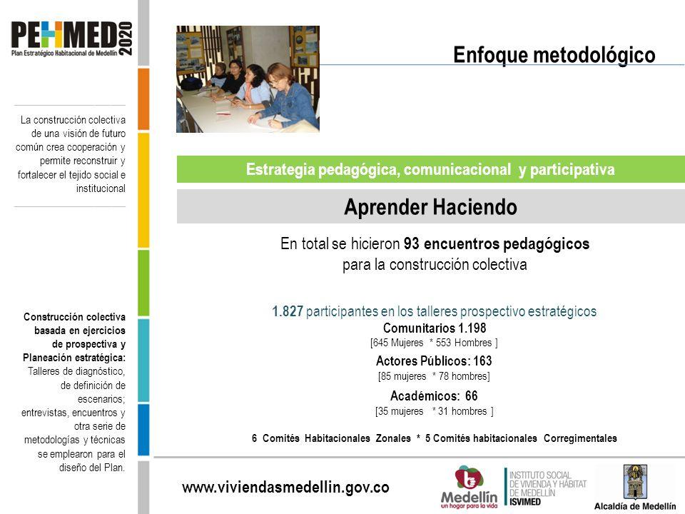 www.viviendasmedellin.gov.co Estrategia pedagógica, comunicacional y participativa 1.827 participantes en los talleres prospectivo estratégicos Comuni