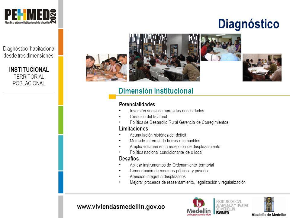 www.viviendasmedellin.gov.co Diagnóstico Potencialidades Inversión social de cara a las necesidades Creación del Isvimed Política de Desarrollo Rural
