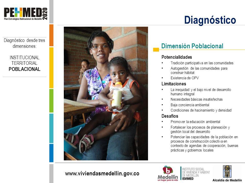 www.viviendasmedellin.gov.co Diagnóstico Dimensión Poblacional Potencialidades Tradición participativa en las comunidades Autogestión de las comunidad