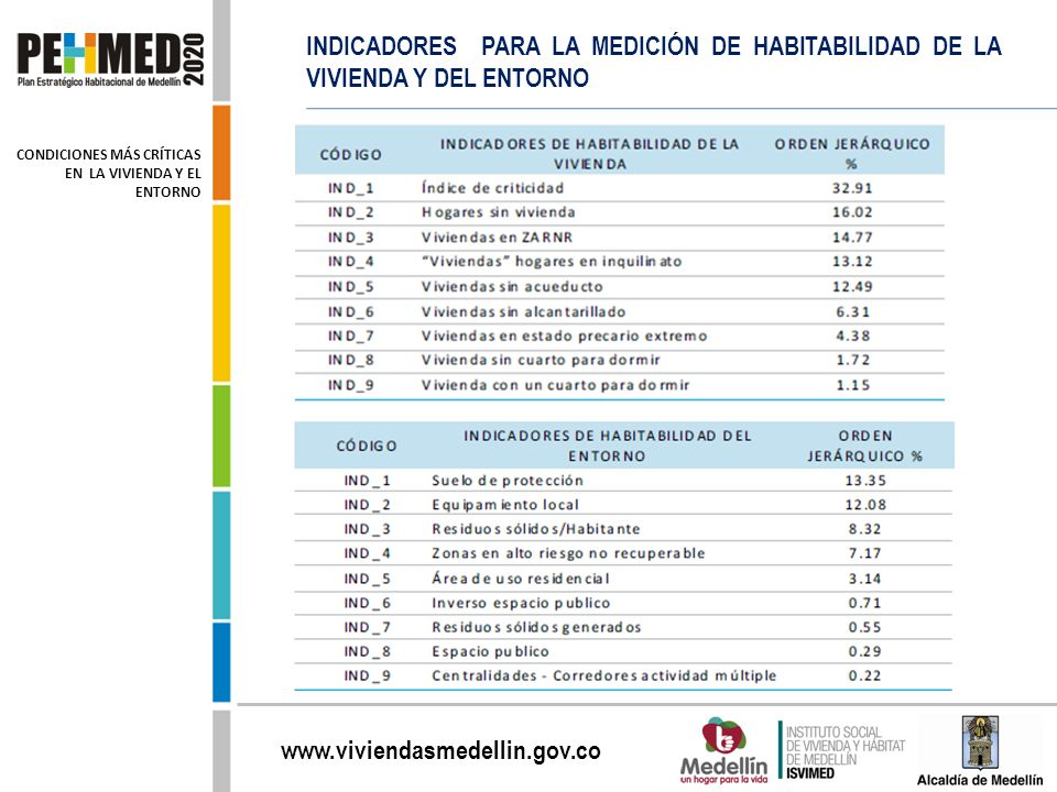 www.viviendasmedellin.gov.co INDICADORES PARA LA MEDICIÓN DE HABITABILIDAD DE LA VIVIENDA Y DEL ENTORNO CONDICIONES MÁS CRÍTICAS EN LA VIVIENDA Y EL E