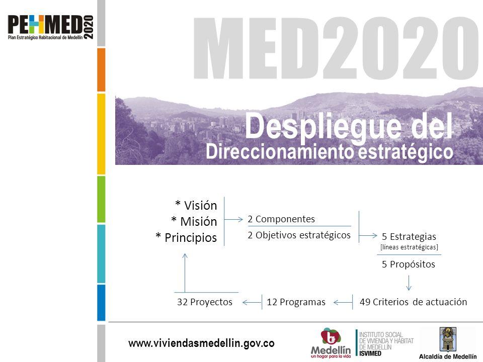 www.viviendasmedellin.gov.co Despliegue del Direccionamiento estratégico 12 Programas * Visión * Misión * Principios 2 Componentes 2 Objetivos estraté