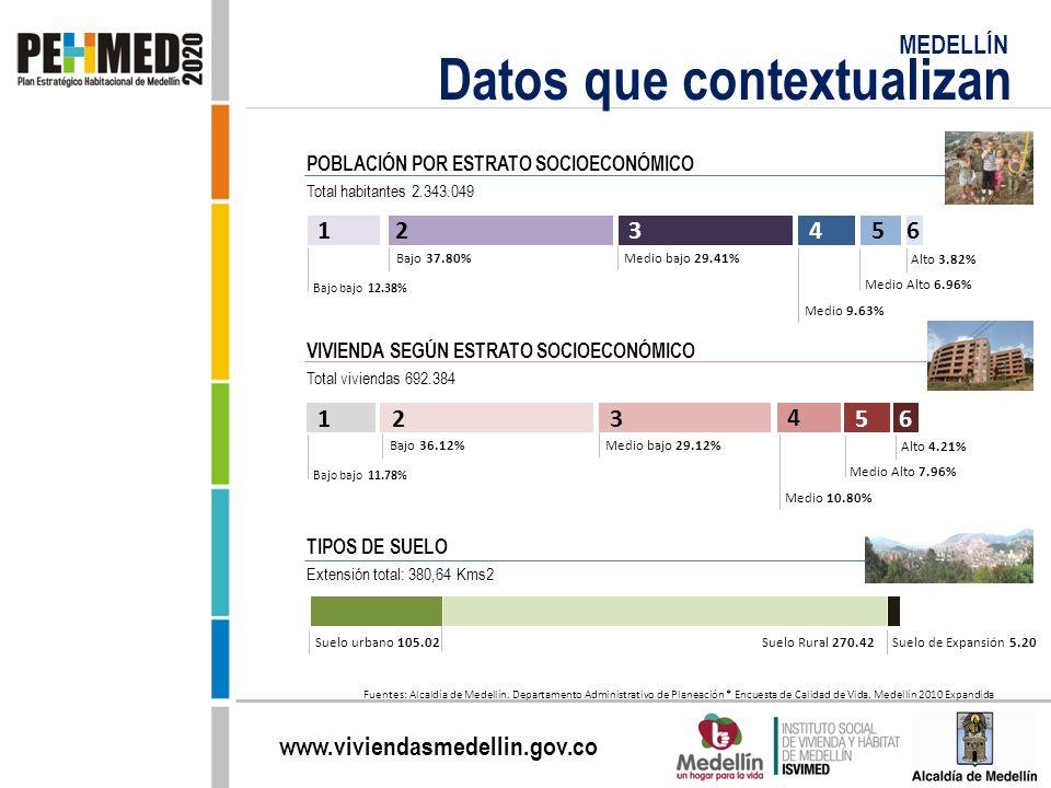 www.viviendasmedellin.gov.co Bajo bajo 12.38% POBLACIÓN POR ESTRATO SOCIOECONÓMICO Total habitantes 2.343.049 Bajo 37.80%Medio bajo 29.41% Medio 9.63%